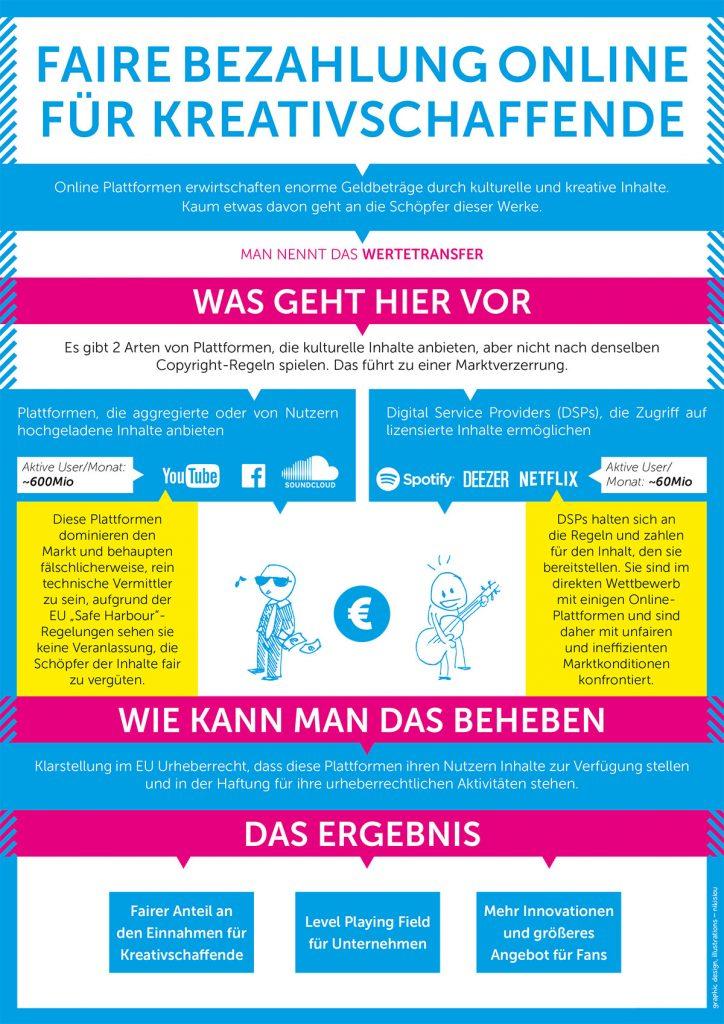 Wertetransfer Infografik