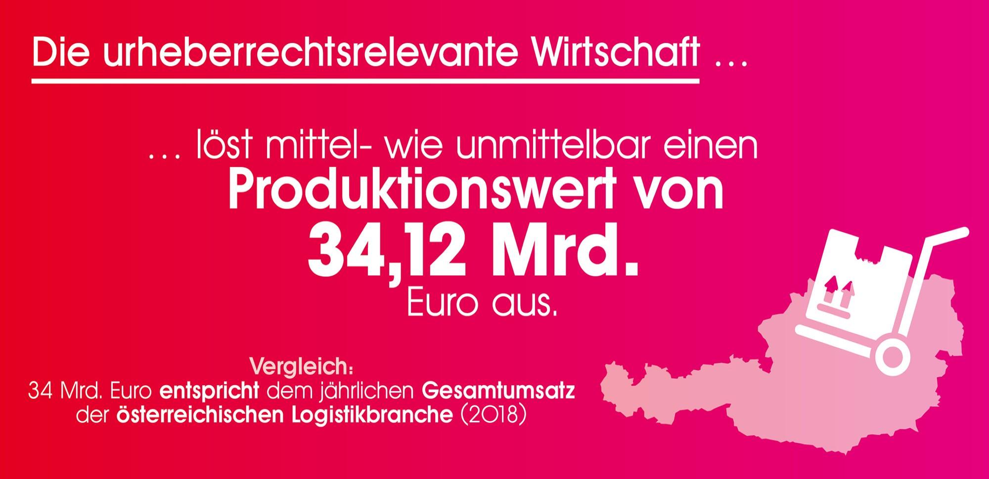 Die urheberrechtsrelevante Wirtschaft löst mittel- wie unmittelbar einen Produktionswert von 34,12 Mrd. Euro aus