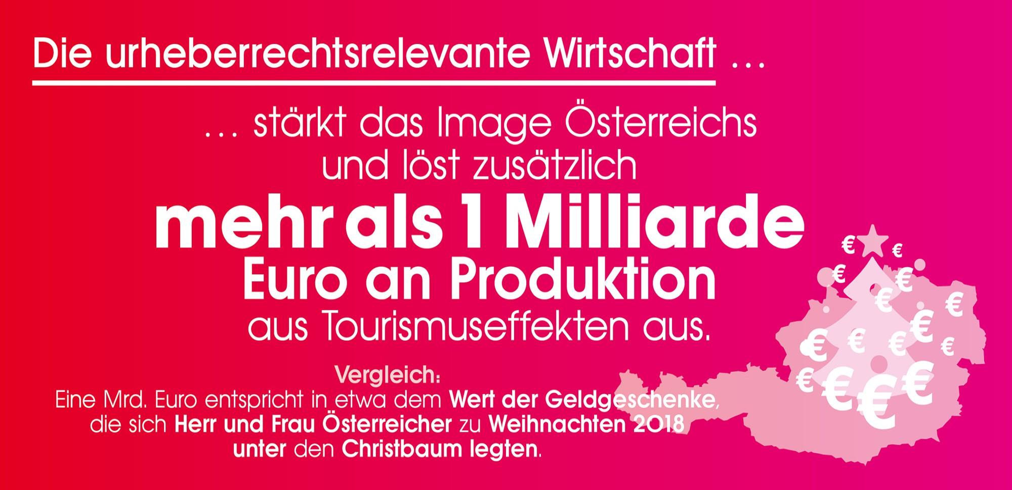 Die urheberrechtsrelevante Wirtschaft stärkt das Image Österreichs und löst zusätzlich mehr als 1 Milliarde Euro an Produktion aus Tourismuseffekten aus