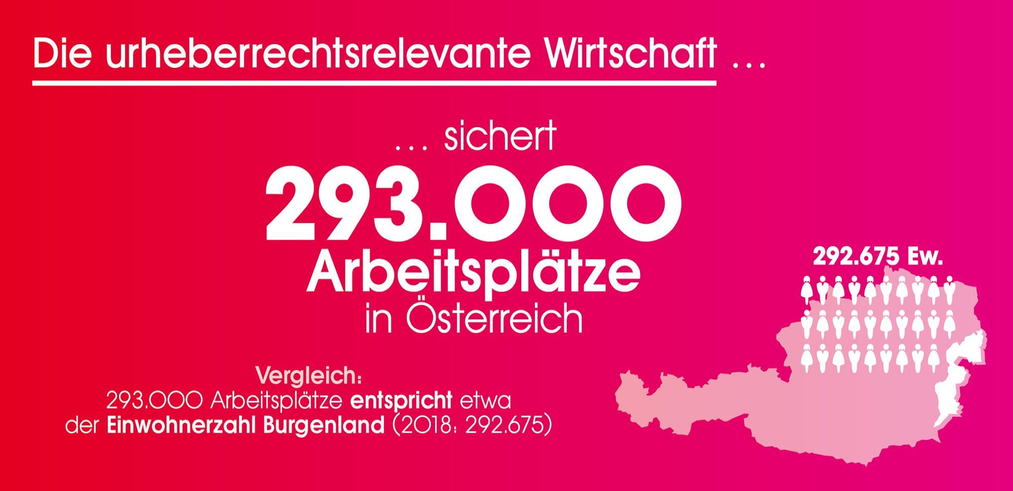 Die urheberrechtsrelevante Wirtschaft sichert 293.000 Arbeitsplätze in Österreich